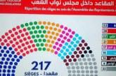 الإنتخابات التونسية : أرقام و دلالات :  قراءة أولية لتوزيع المقاعد و الأصوات…. بقلم كمال بن يونس
